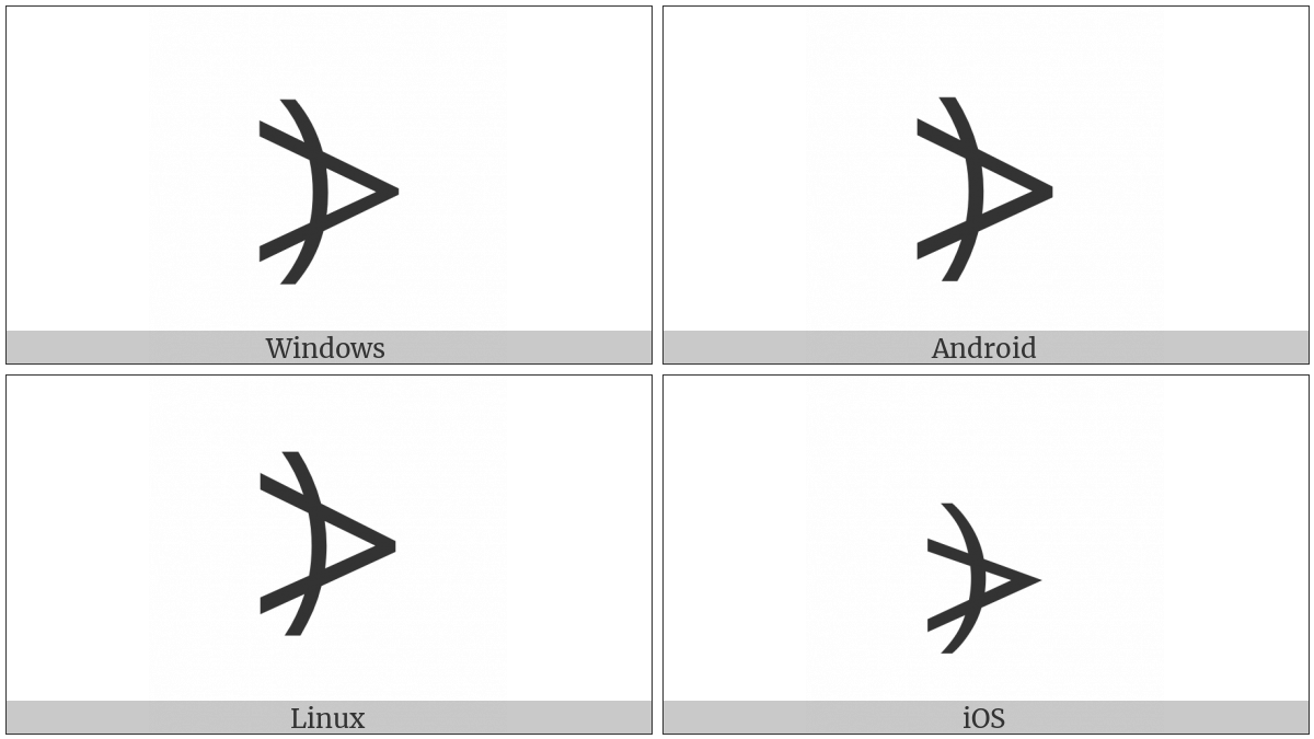 Right Arc Greater-Than Bracket on various operating systems