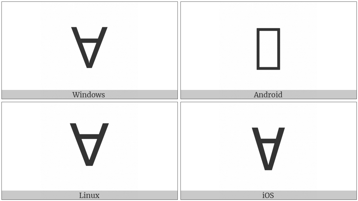 Latin Capital Letter Turned A on various operating systems