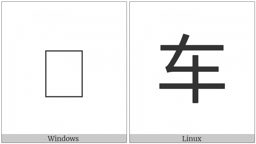 Cjk Radical C-Simplified Cart on various operating systems