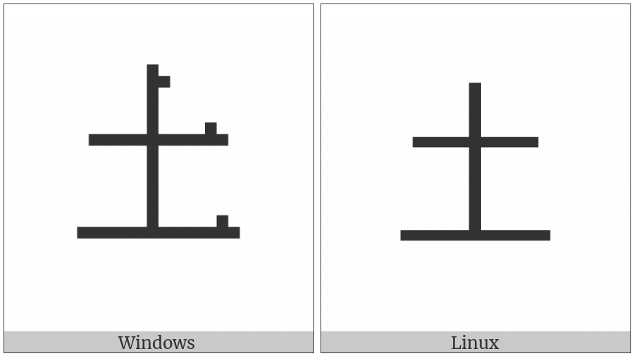Kangxi Radical Earth on various operating systems