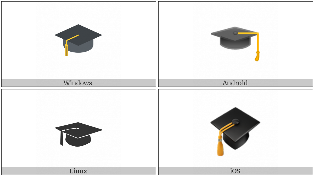 Graduation Cap on various operating systems