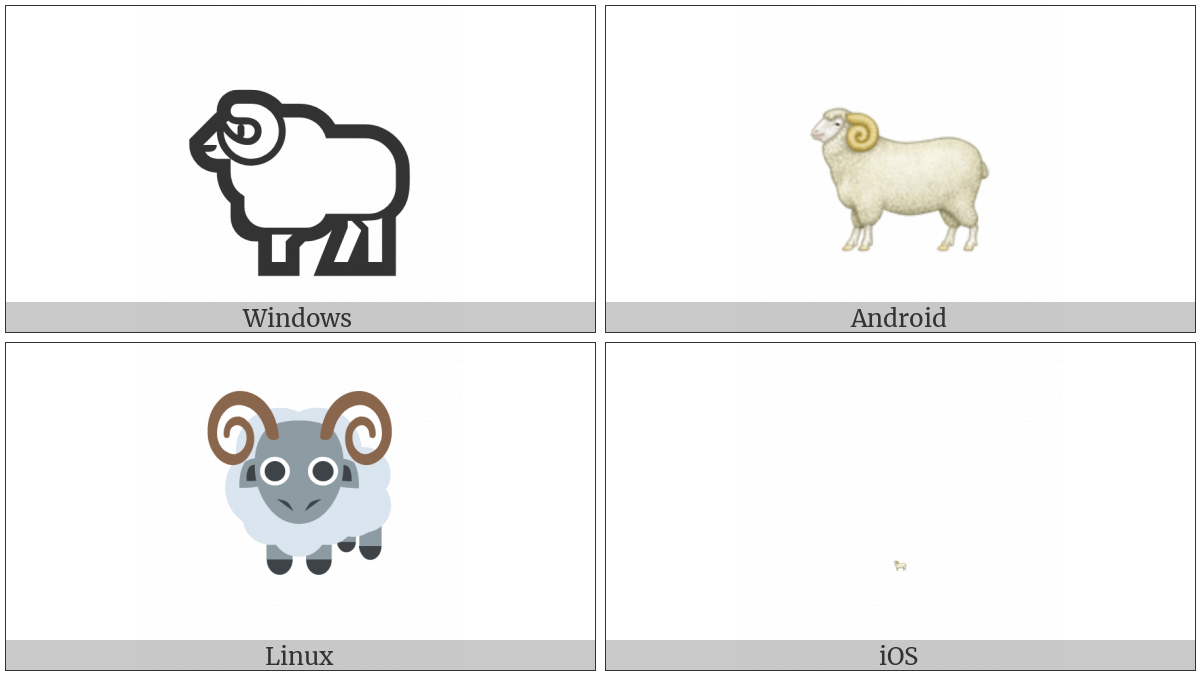 Ram on various operating systems
