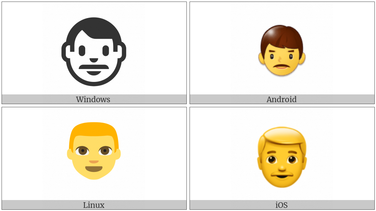 Man on various operating systems