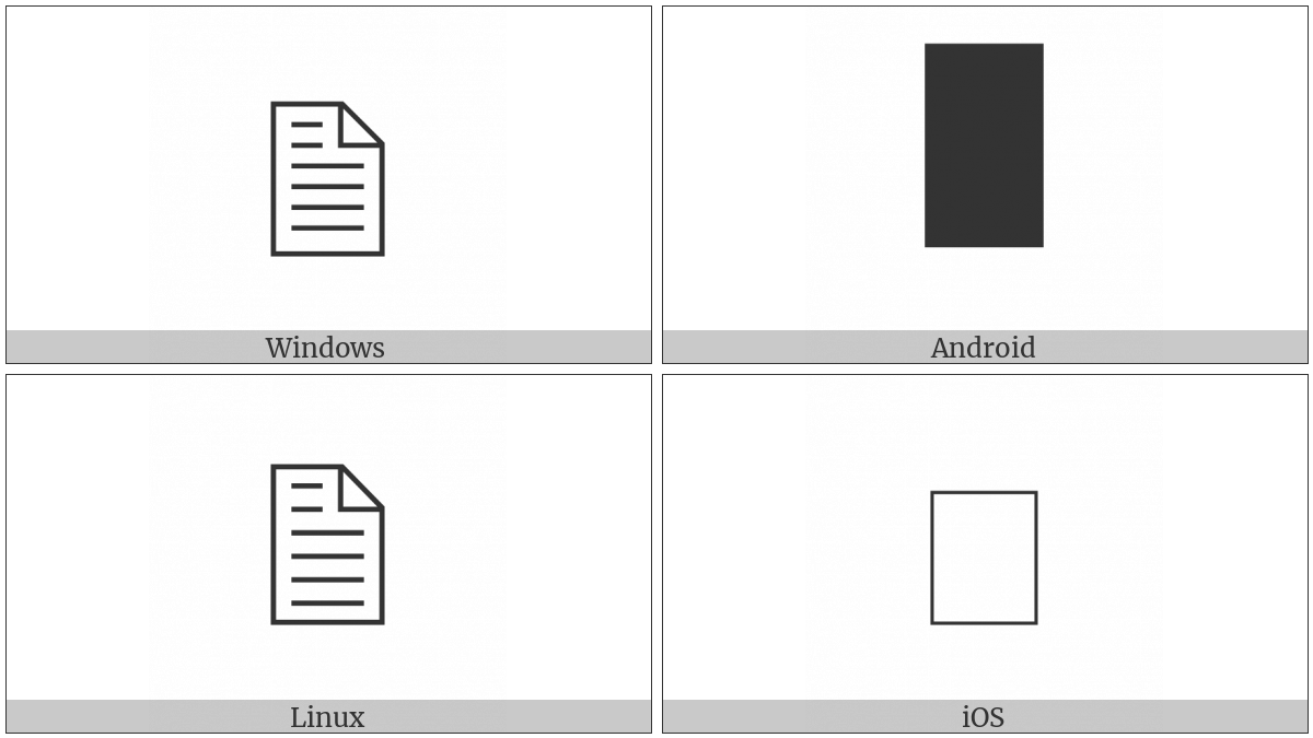 Document on various operating systems