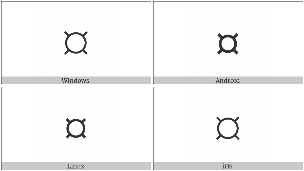 Currency Sign on various operating systems