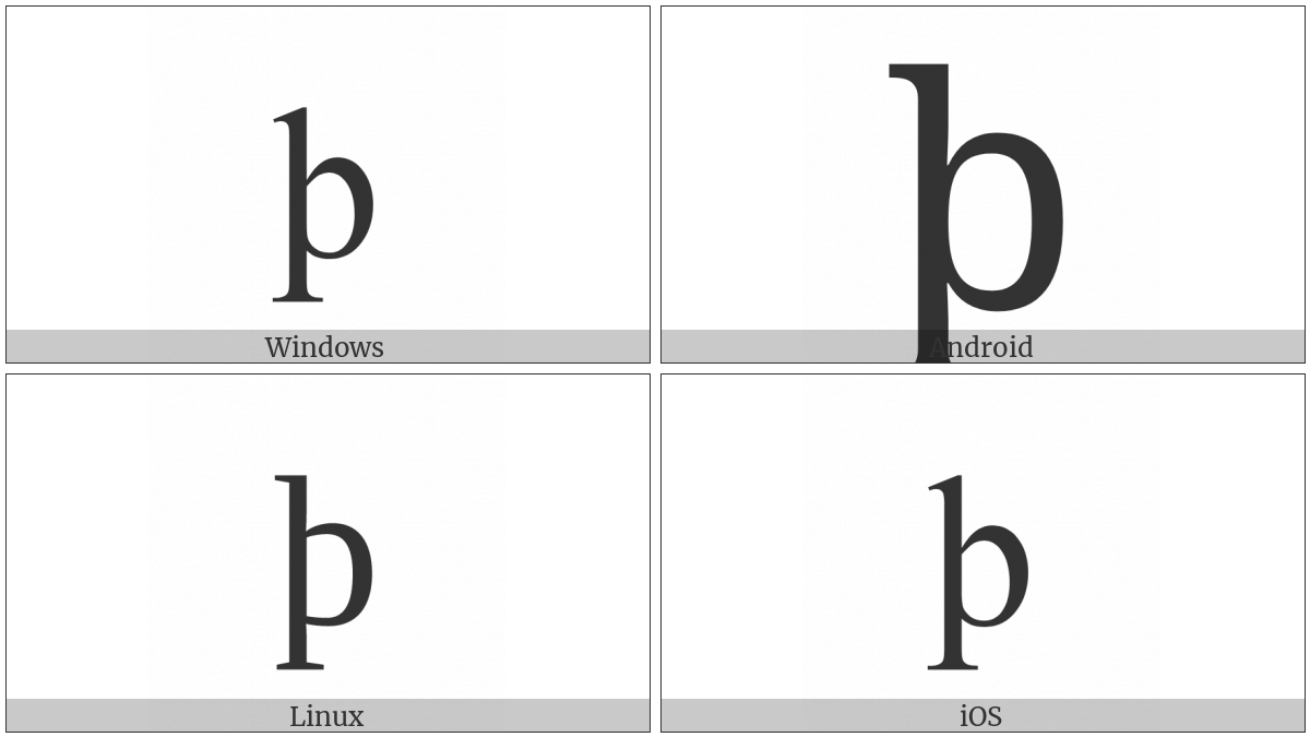 Latin Small Letter Thorn on various operating systems