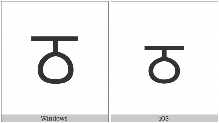 Gurmukhi Letter Ttha on various operating systems