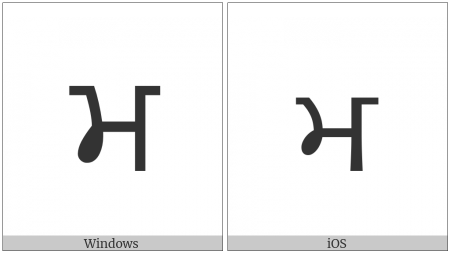 Gurmukhi Letter Ma on various operating systems
