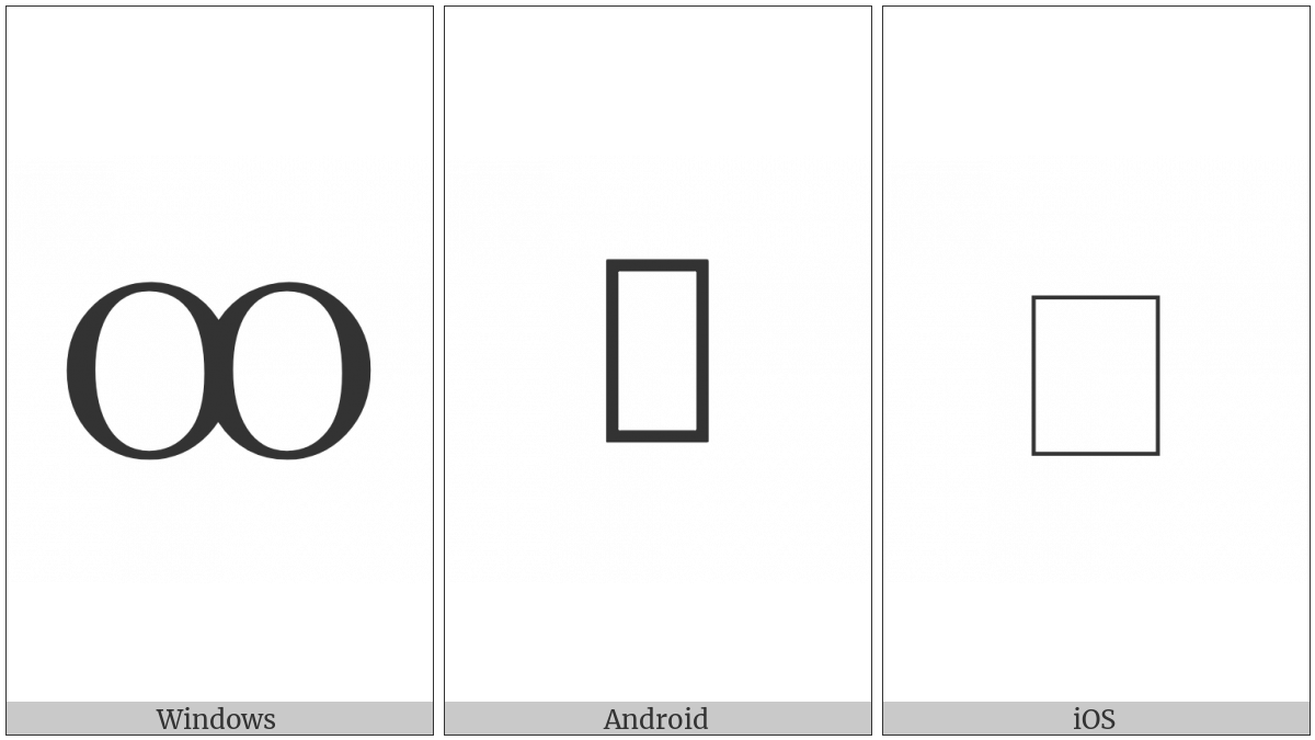 Latin Capital Letter Oo on various operating systems