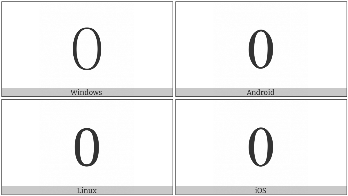 Digit Zero on various operating systems