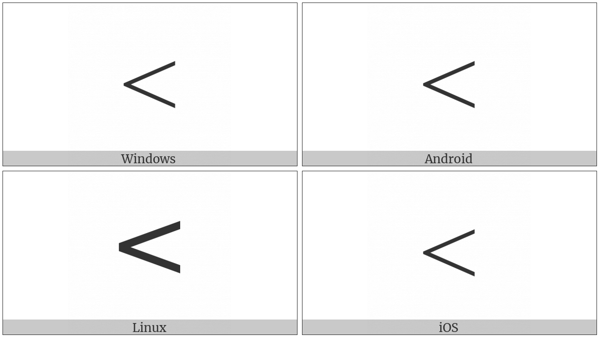 Less-Than Sign on various operating systems