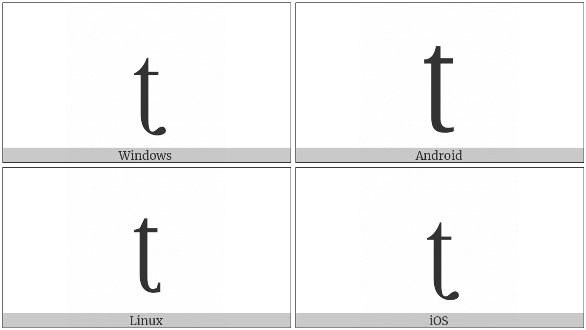 Latin Small Letter T With Retroflex Hook on various operating systems