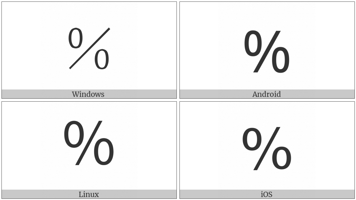 Fullwidth Percent Sign on various operating systems