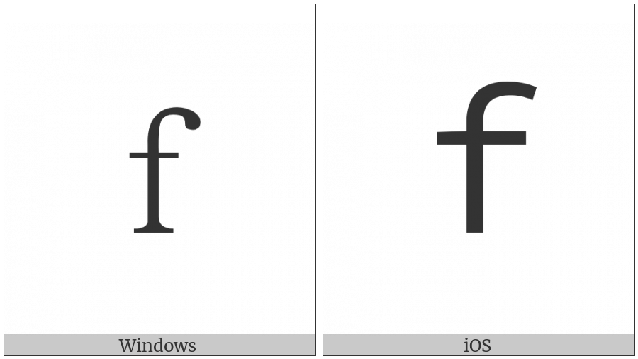 Fullwidth Latin Small Letter F on various operating systems