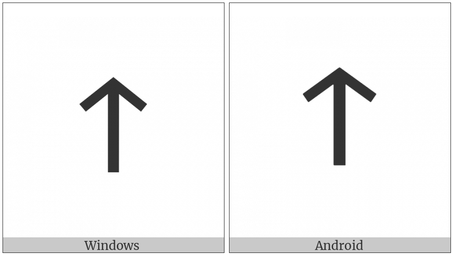 Old Italic Numeral Fifty on various operating systems