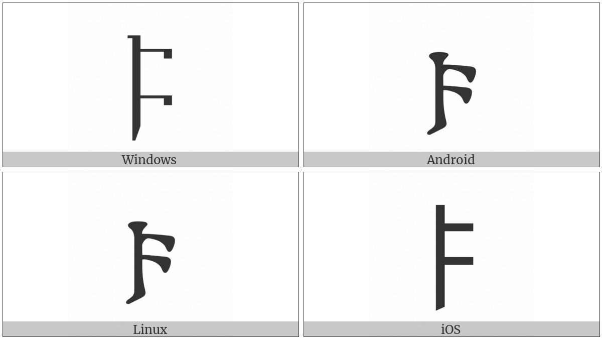 Gothic Letter Faihu on various operating systems