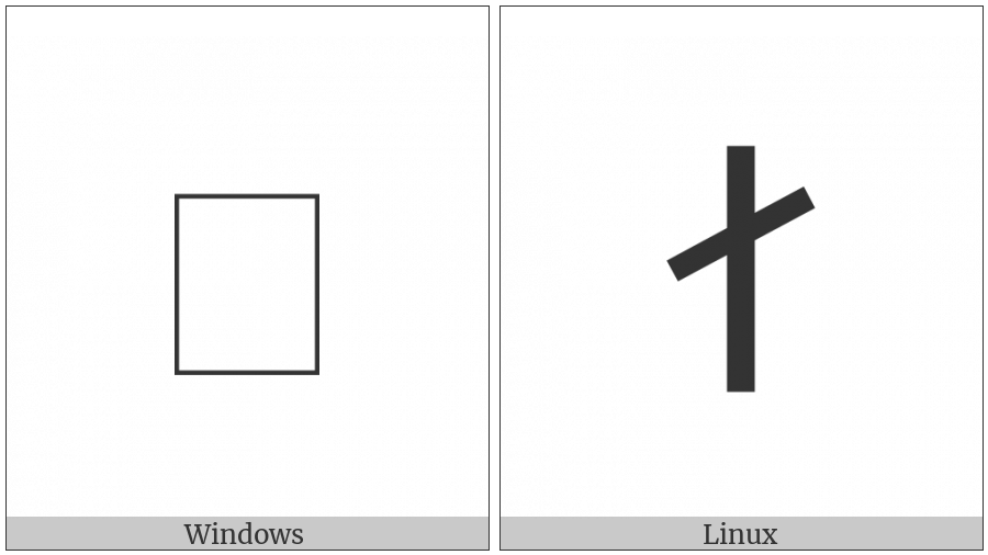 Old Hungarian Capital Letter I on various operating systems