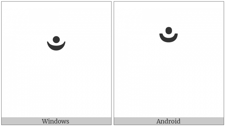 Combining Candrabindu on various operating systems