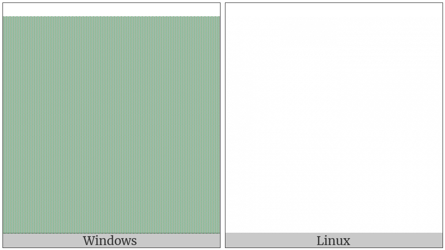 Left-To-Right Override on various operating systems