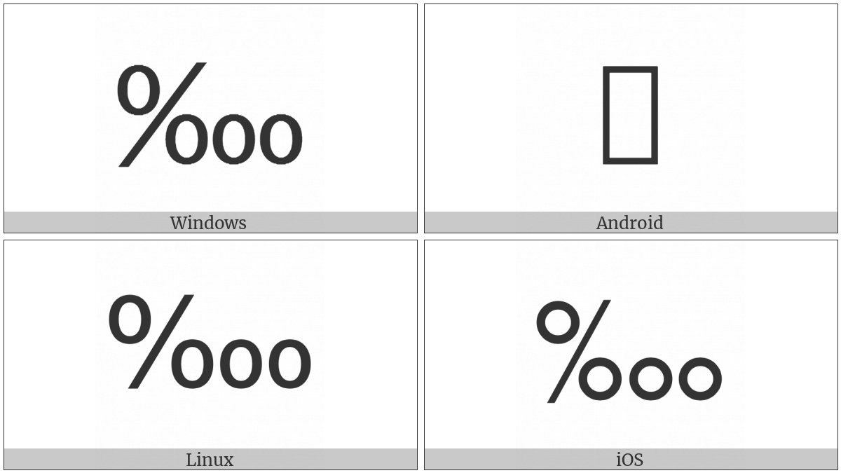 Per Ten Thousand Sign on various operating systems