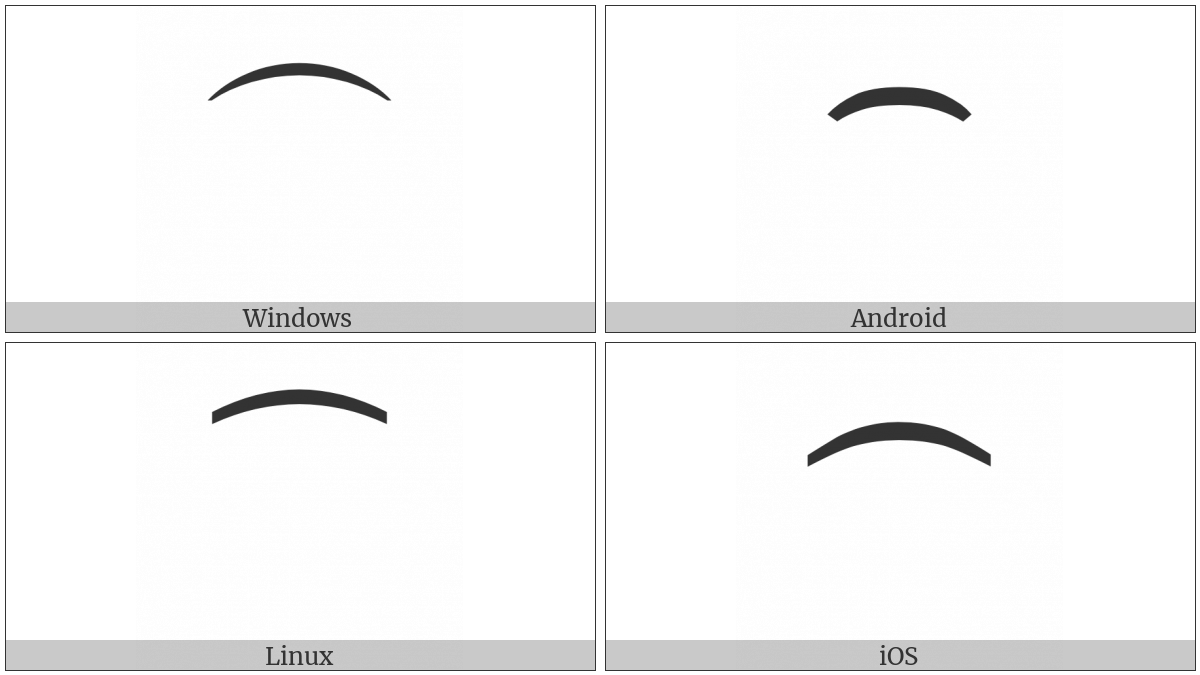Character Tie on various operating systems