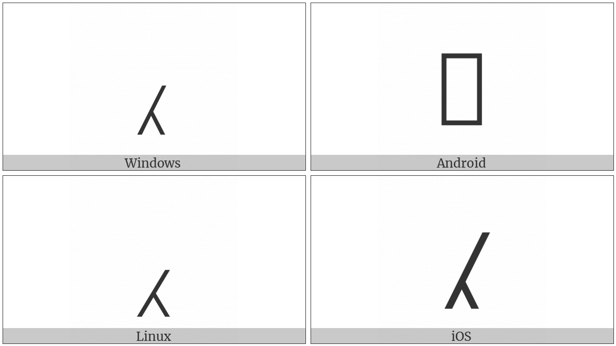 Caret Insertion Point on various operating systems