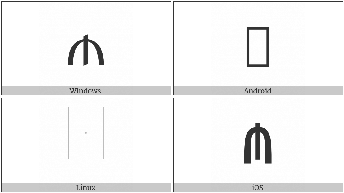 Manat Sign on various operating systems