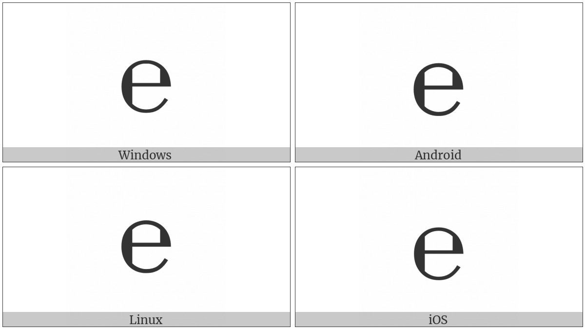 Estimated Symbol on various operating systems