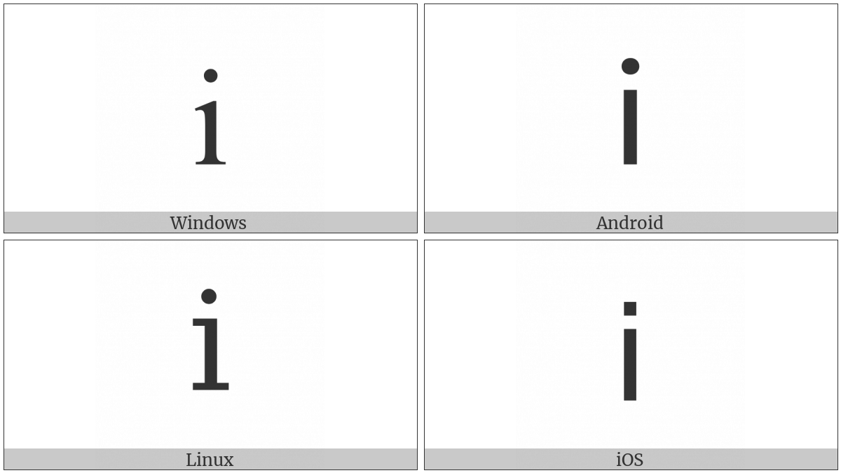 Small Roman Numeral One on various operating systems