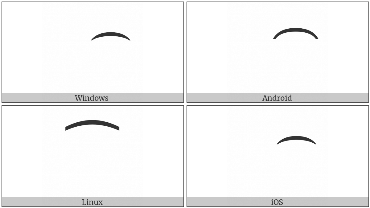 Combining Double Inverted Breve on various operating systems