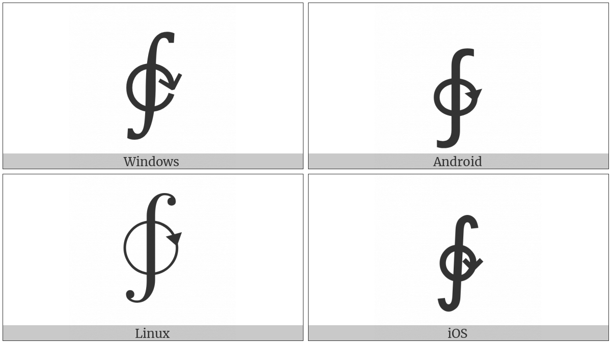 Clockwise Contour Integral on various operating systems