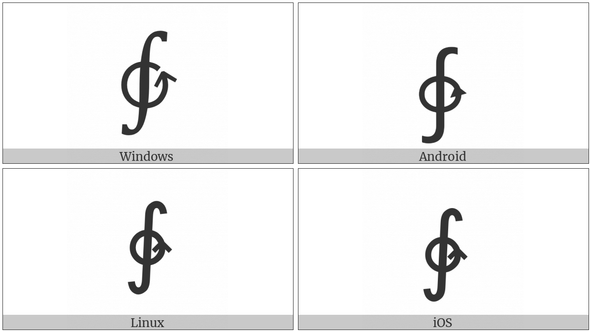 Anticlockwise Contour Integral on various operating systems