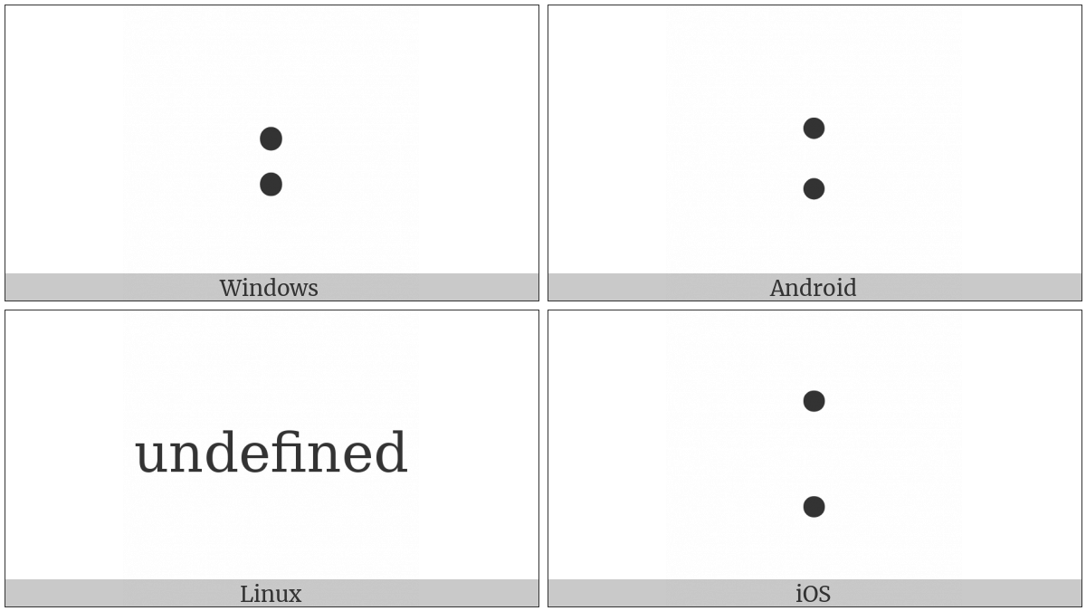 Ratio on various operating systems