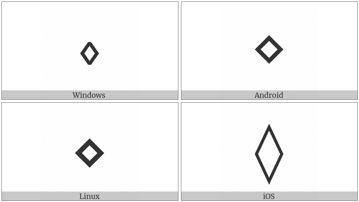 Diamond Operator on various operating systems