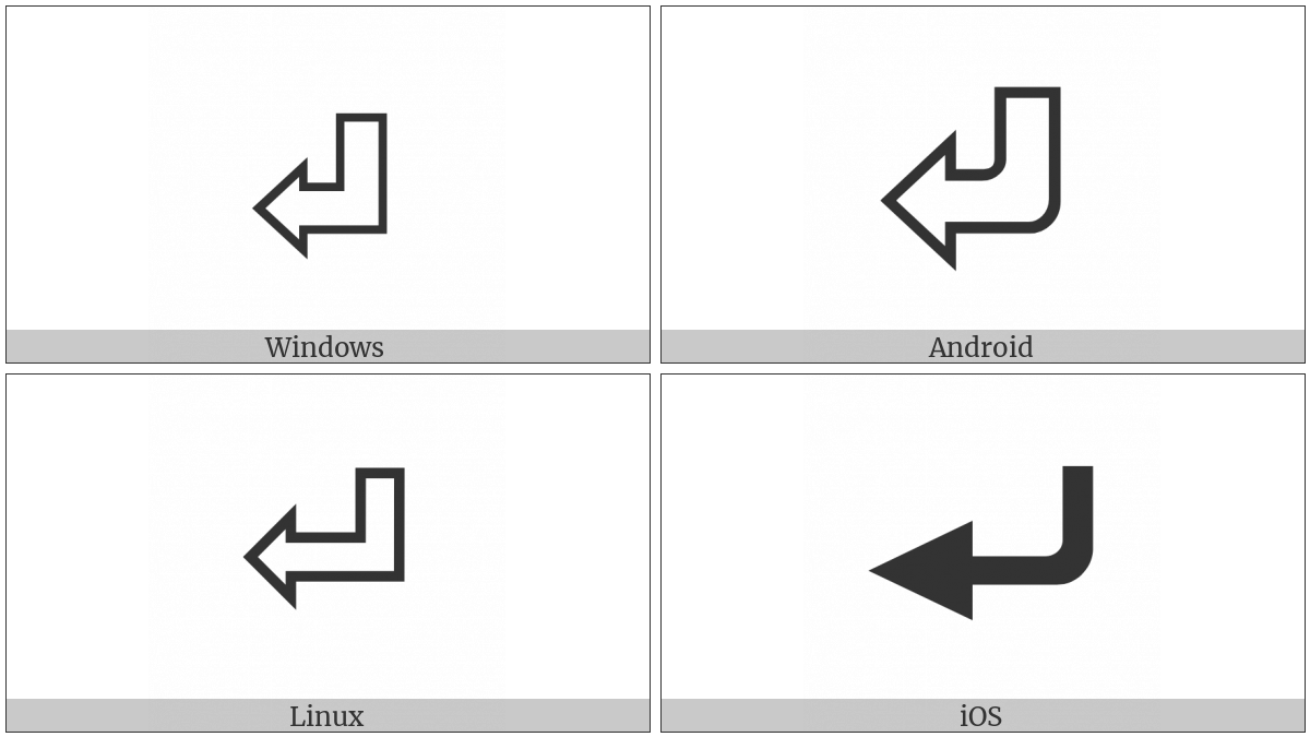 Return Symbol on various operating systems