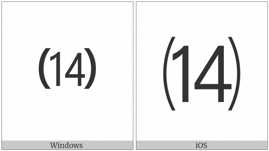 Parenthesized Number Fourteen on various operating systems