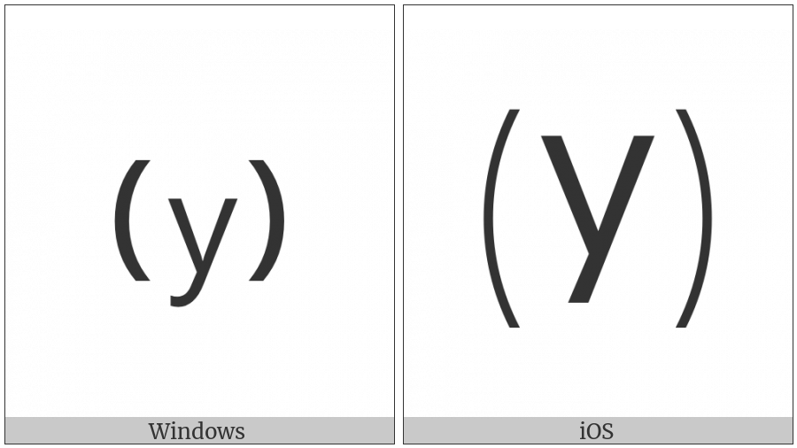 Parenthesized Latin Small Letter Y on various operating systems