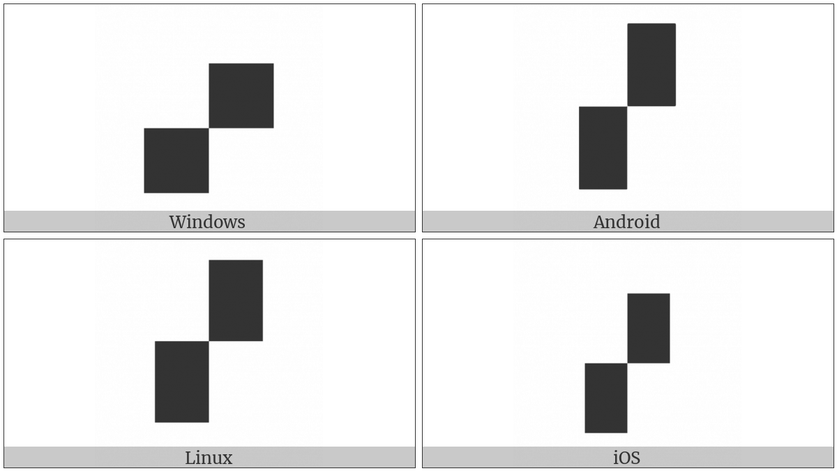 Quadrant Upper Right And Lower Left on various operating systems